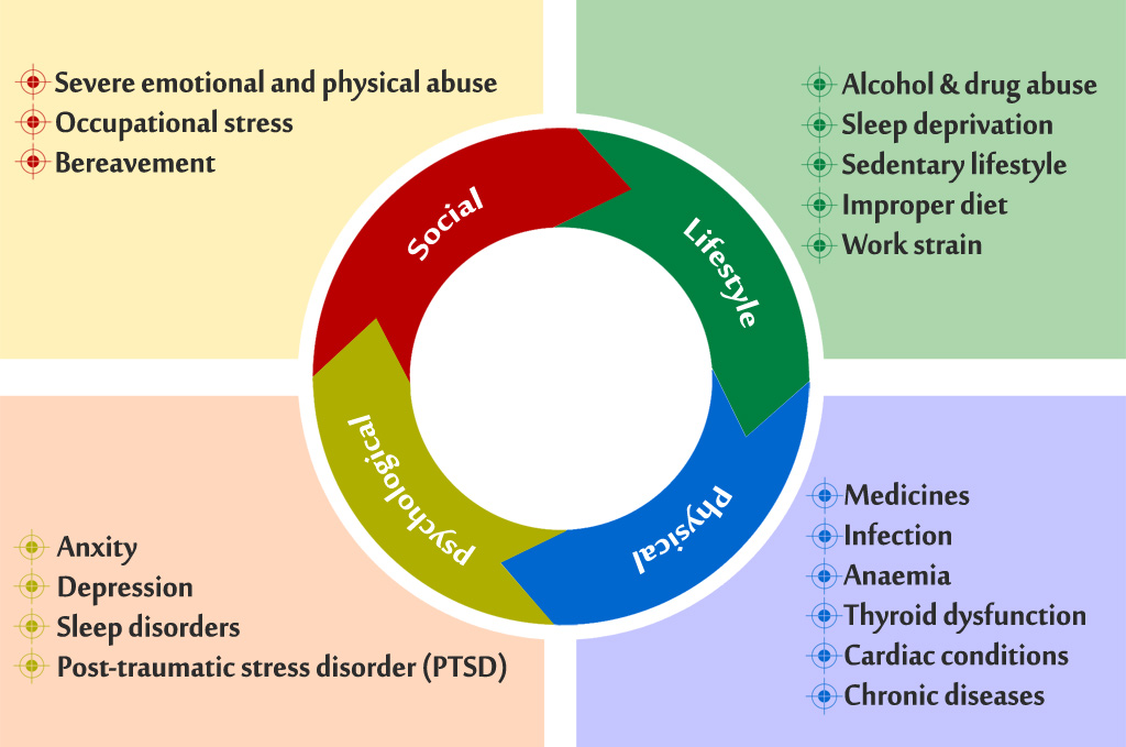 Graph showing causes of fibromyalgia